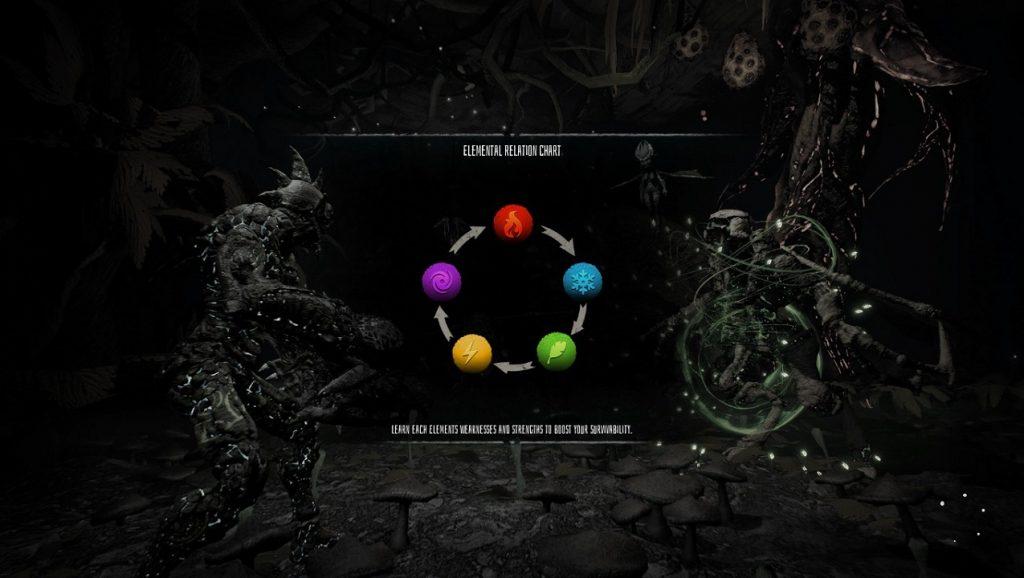 Arboria-Elementos